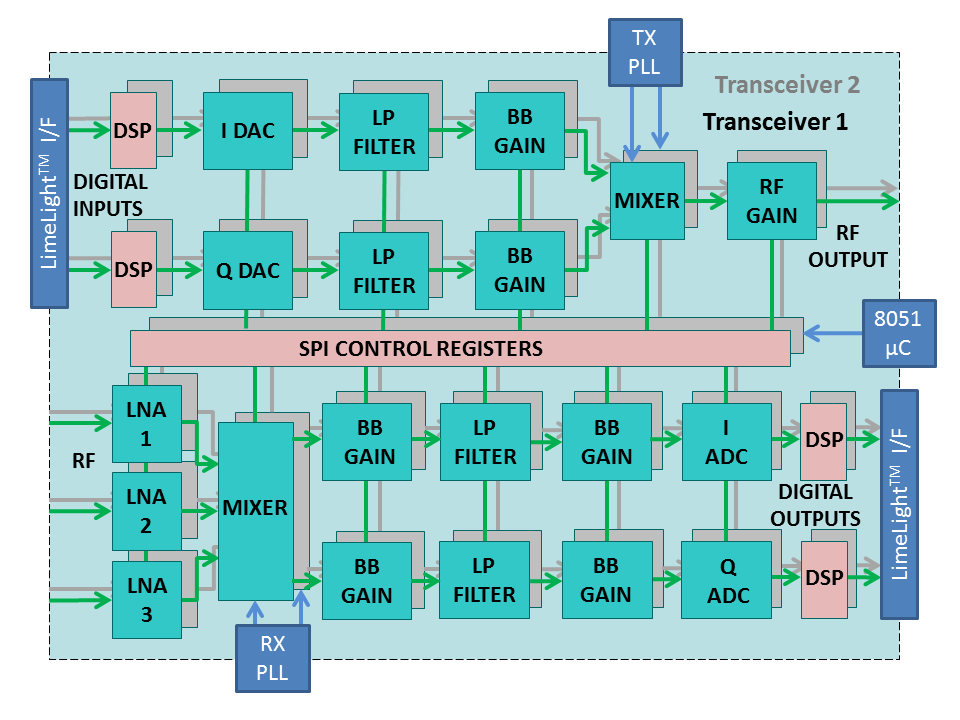 LMS7002M-block-diagram-large