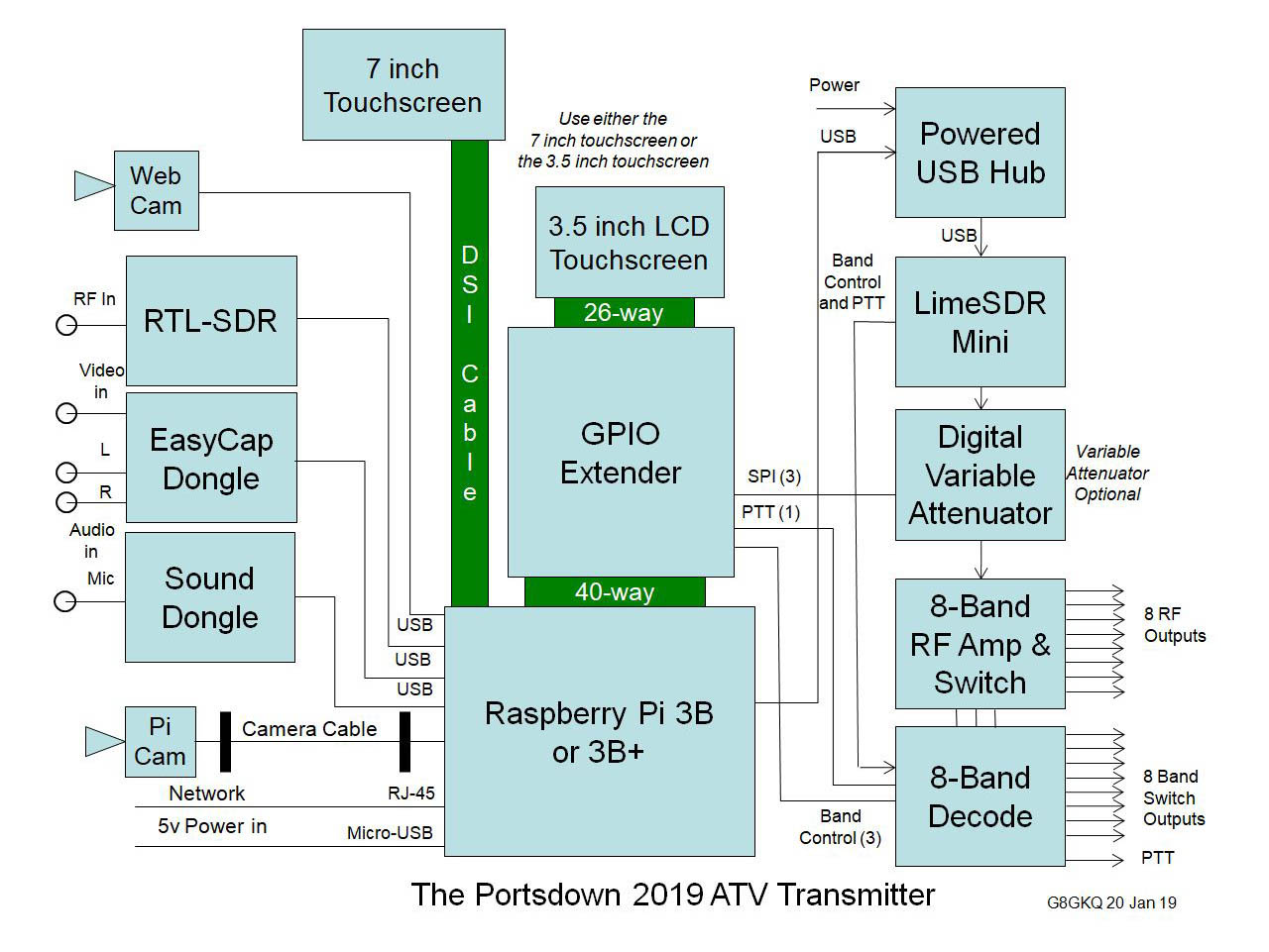 BATC Portsdown Block Diagram