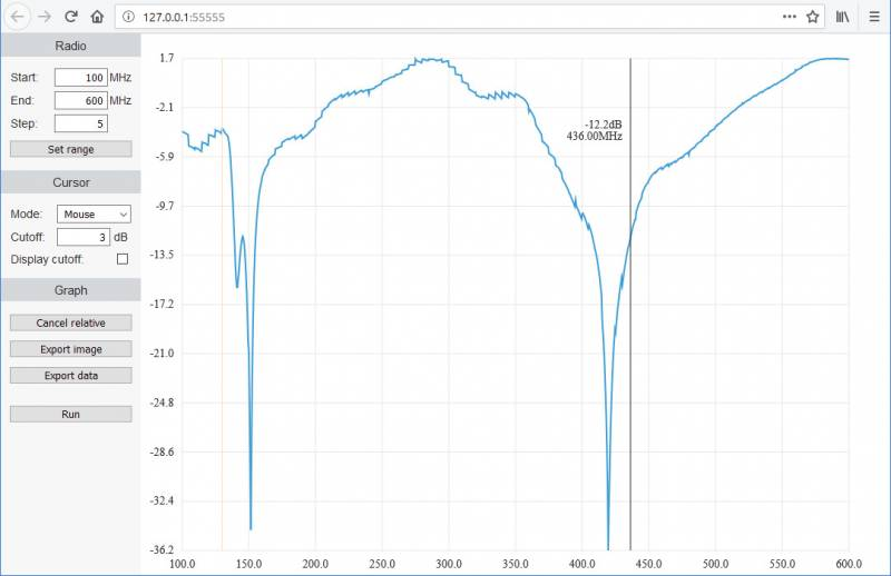 LimeSDR Mini FPGA-Accelerated Real-Time Spectrogram - Lime