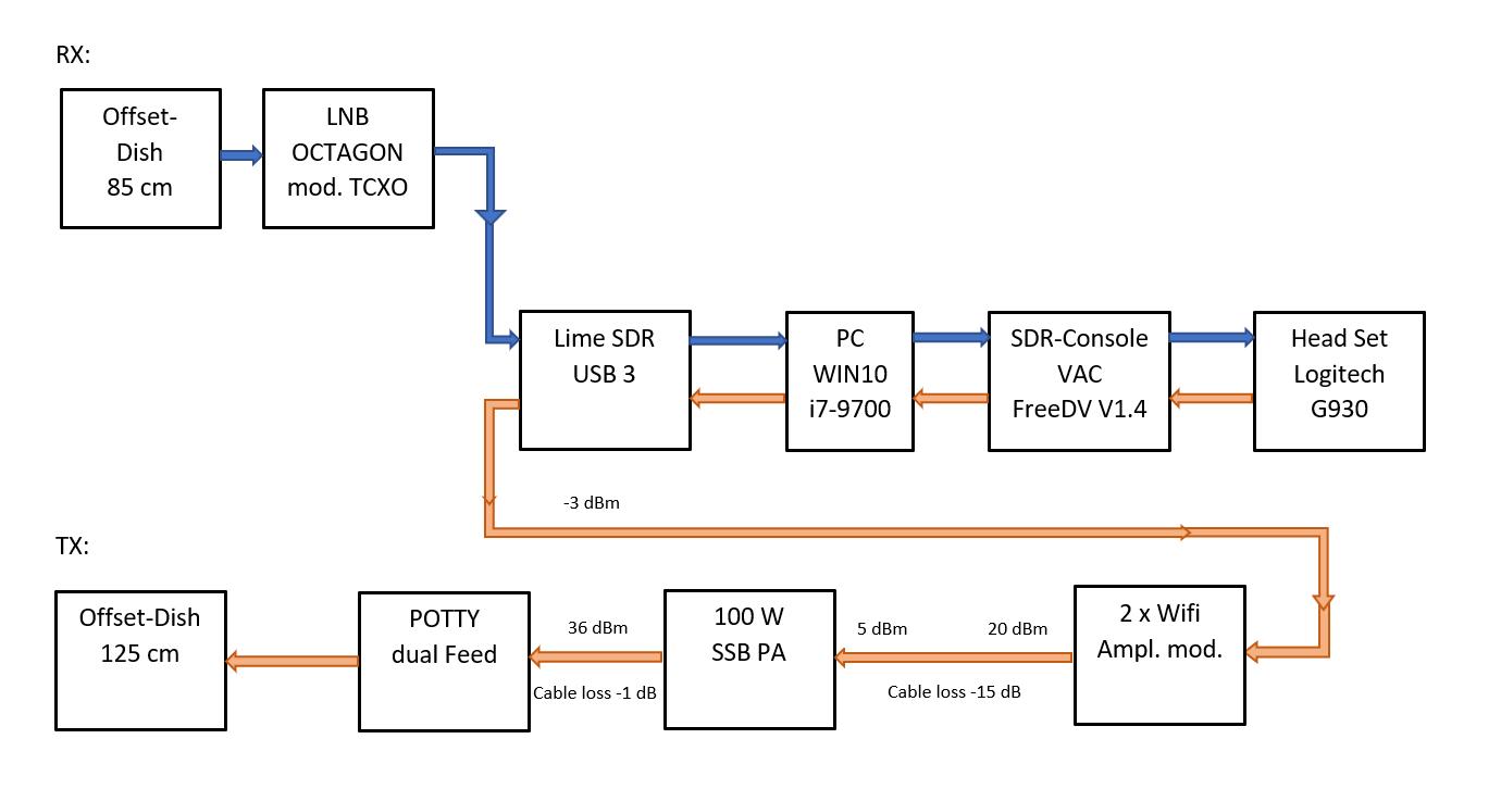 OE3GBB Satellite Station Block Diagram - Gerhard Burian